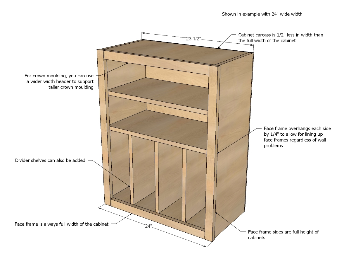 Take a second to sketch out each cabinet on graph paper and write out a cut list specific to each cabinet note that the face frame is the full size of the