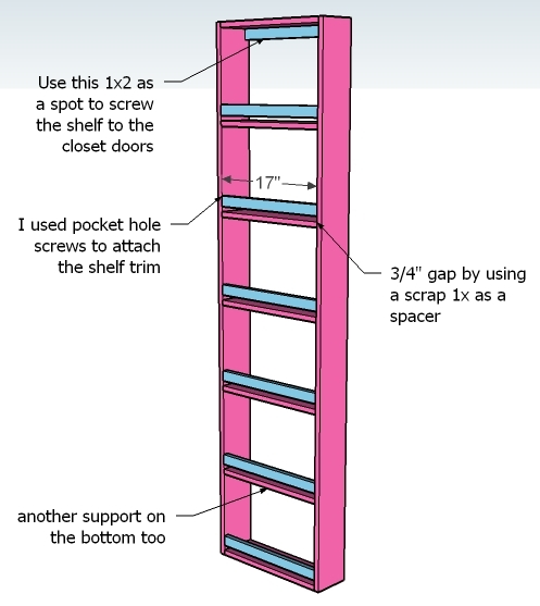 You Have To Make The Shelf 5 1/2u2033 Narrower Than The Closet Door So That It  Has Room To Swing When Opening And Closing.