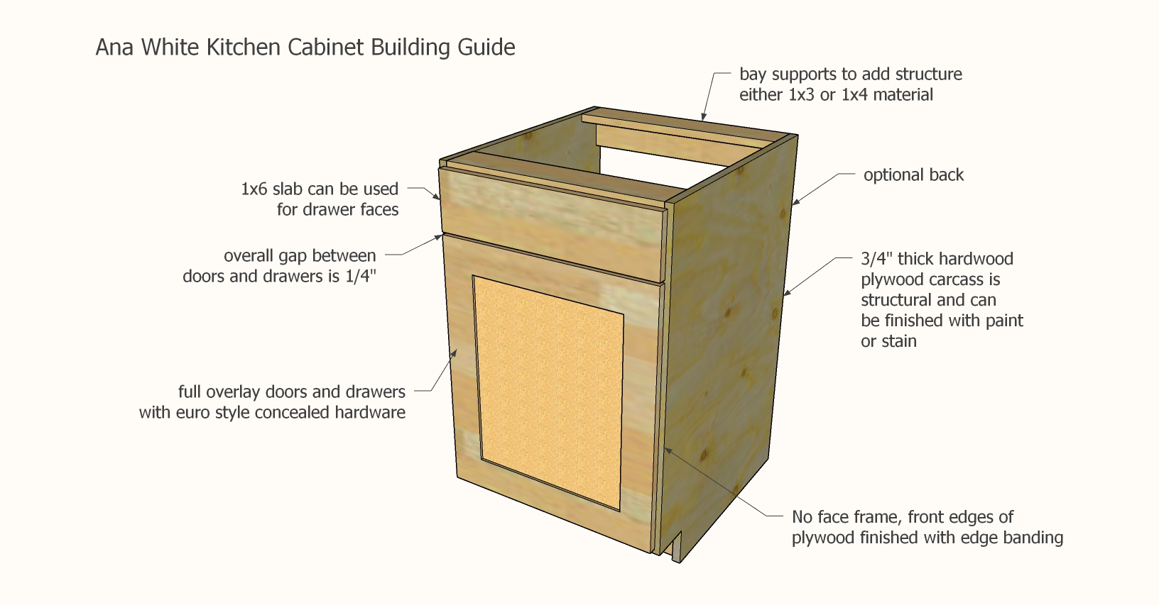 ana white kitchen cabinet building guide