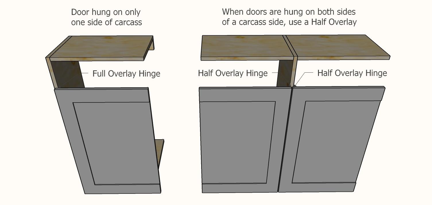 frameless concealed hinge overlays